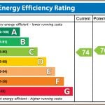 Energy Perfomance Certificate in Southampton